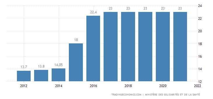 France Social Security Rate For Employees