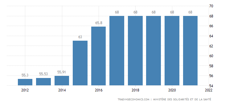 France Social Security Rate