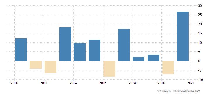 france stock market return percent year on year wb data