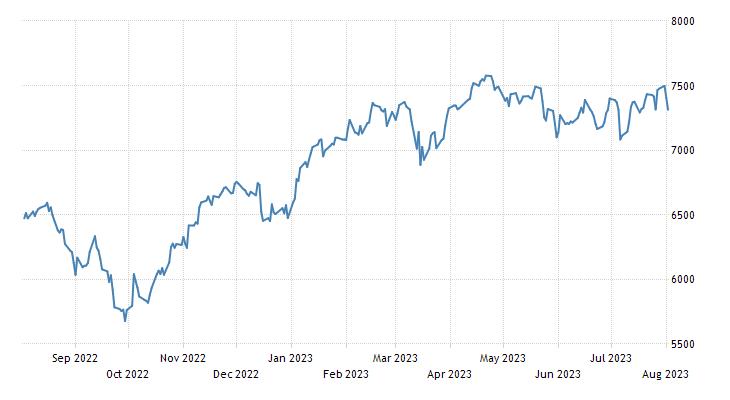 France CAC 40 Stock Market Index