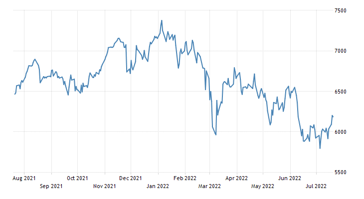 France CAC 40 Stock Market Index