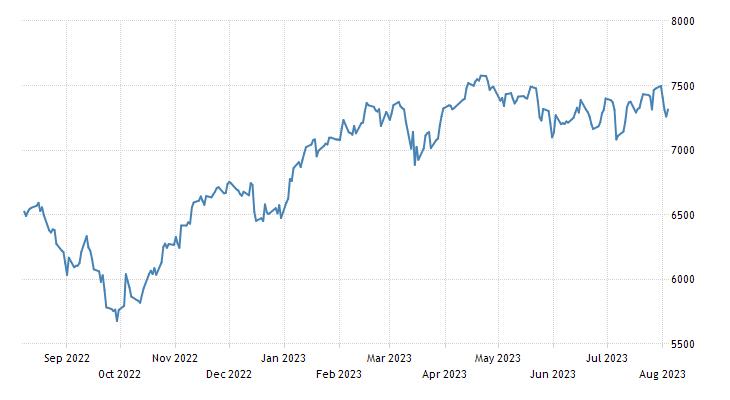 France Stock Market Index (FR40)