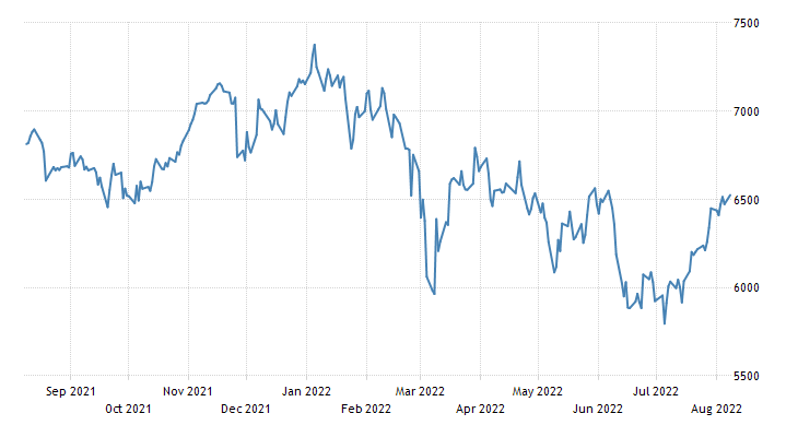 France Stock Market Index (FR40)