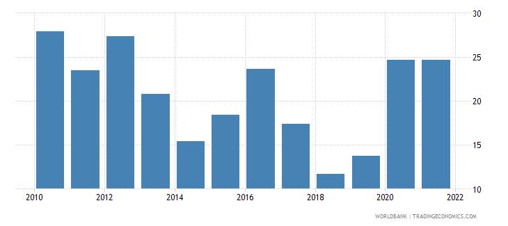 france stock price volatility wb data