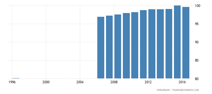 france survival rate to the last grade of lower secondary general education male percent wb data