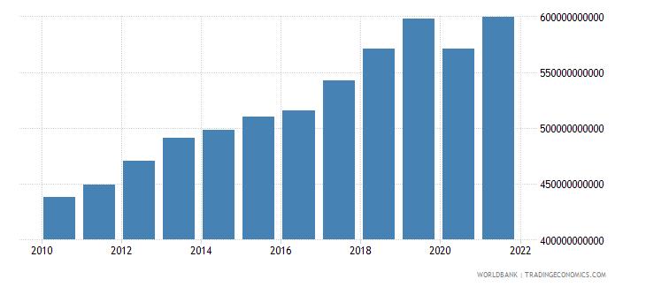 france tax revenue current lcu wb data