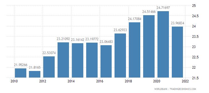 france tax revenue percent of gdp wb data