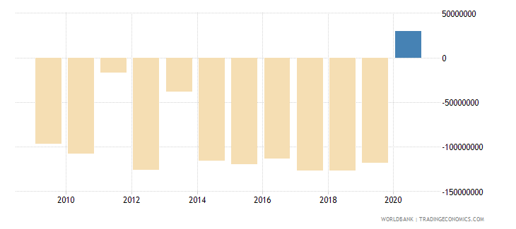 france taxes on international trade current lcu wb data