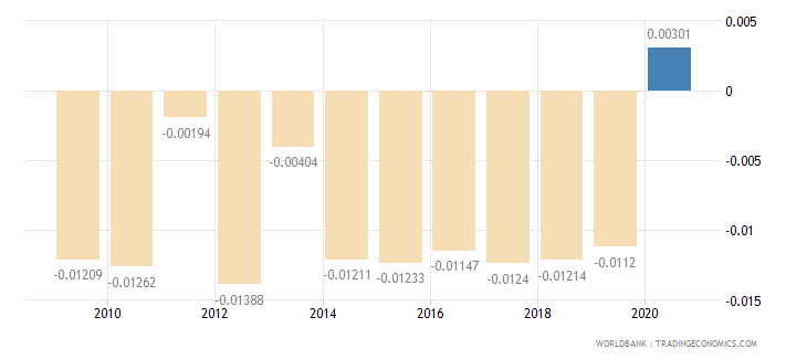france taxes on international trade percent of revenue wb data