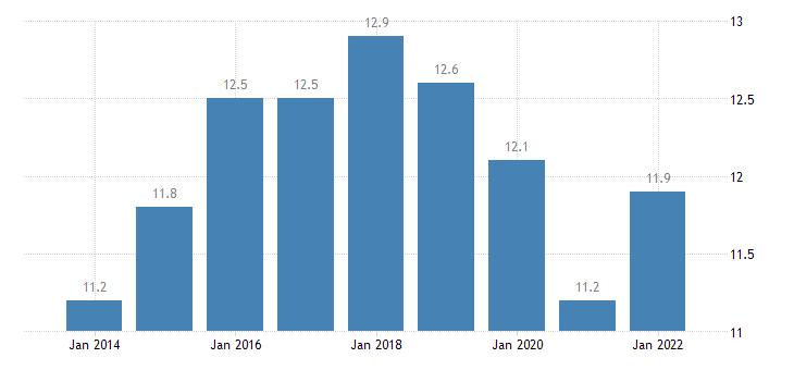 france temporary employees eurostat data