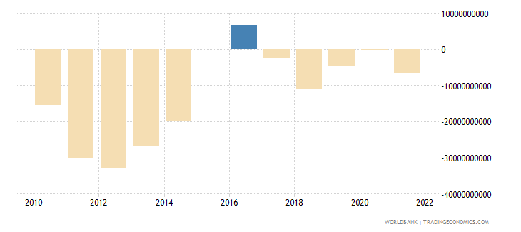 france terms of trade adjustment constant lcu wb data