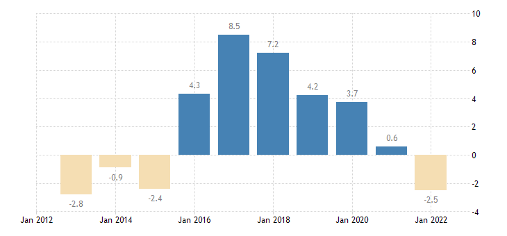france terms of trade exports of goods eurostat data