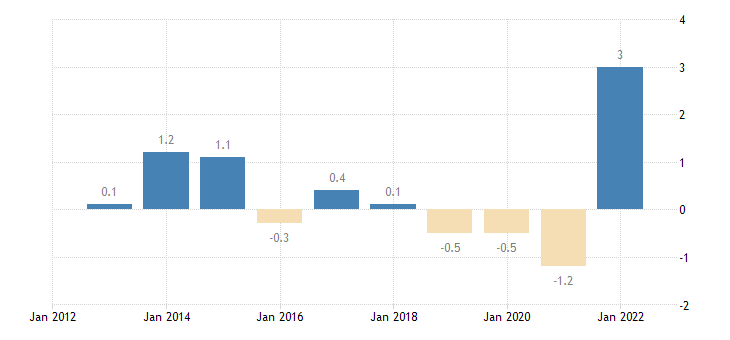 france terms of trade exports of services eurostat data