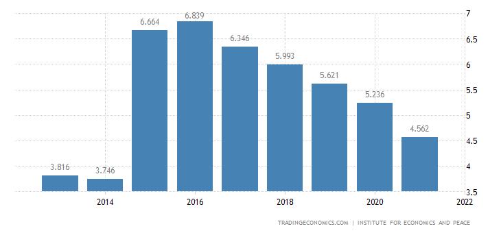 France Terrorism Index