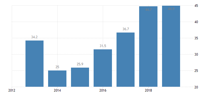 france total financial sector liabilities central bank eurostat data