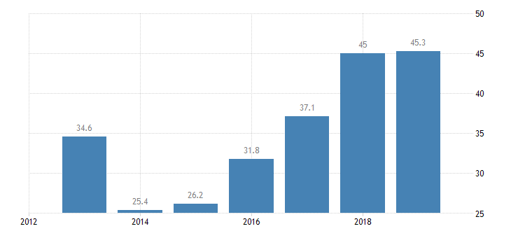 france total financial sector liabilities central bank non consolidated eurostat data
