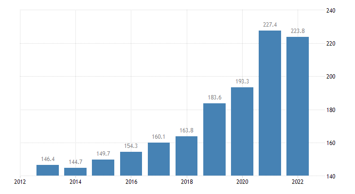 france total financial sector liabilities currency deposits eurostat data