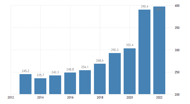 france total financial sector liabilities currency deposits non consolidated eurostat data