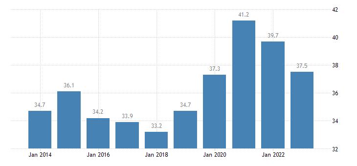 france total financial sector liabilities debt securities eurostat data