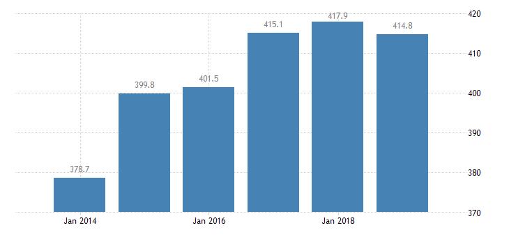 france total financial sector liabilities financial corporations eurostat data