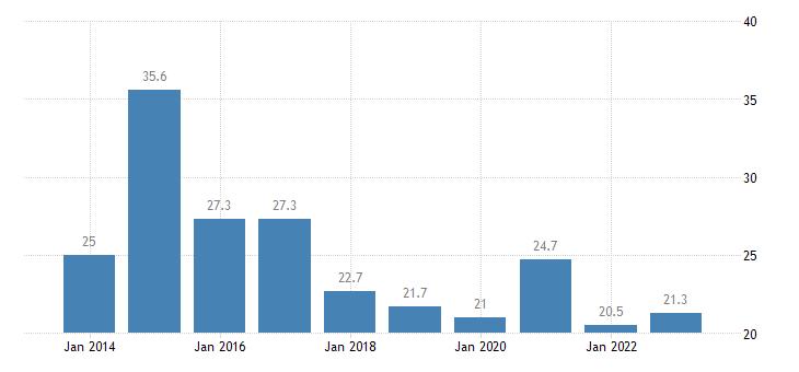 france total financial sector liabilities financial derivatives employee stock options eurostat data