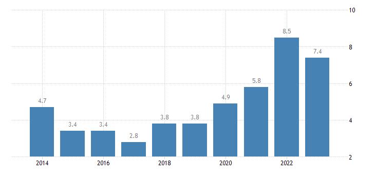 france total financial sector liabilities loans eurostat data