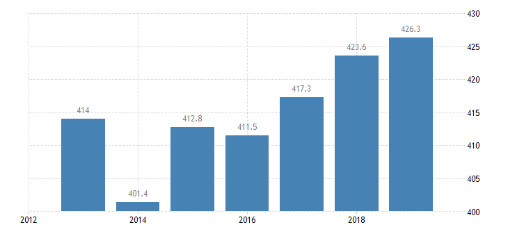 france total financial sector liabilities monetary financial institutions non consolidated eurostat data