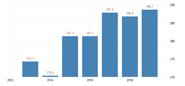 france total financial sector liabilities monetary financial institutions other than central bank eurostat data