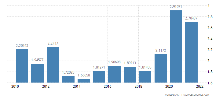 france total reserves in months of imports wb data
