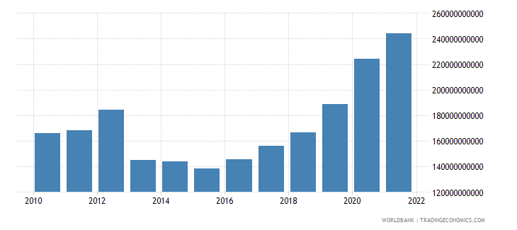 france total reserves includes gold us dollar wb data