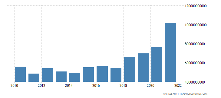 france total reserves minus gold us dollar wb data