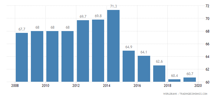 france total tax rate percent of profit wb data