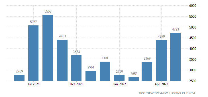 France Tourism Revenues