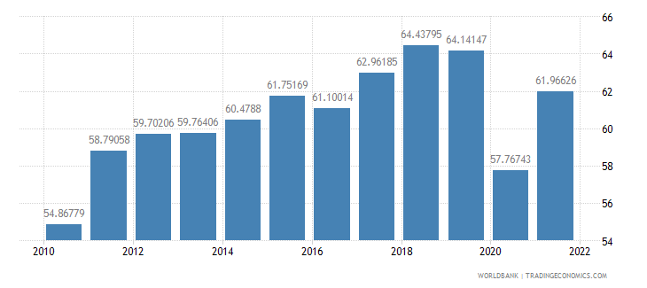 france trade percent of gdp wb data