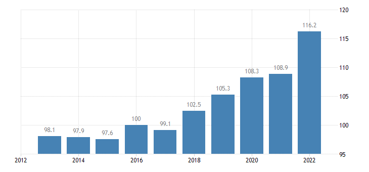 france trade unit value indices export unit value idx 2015 100 eurostat data