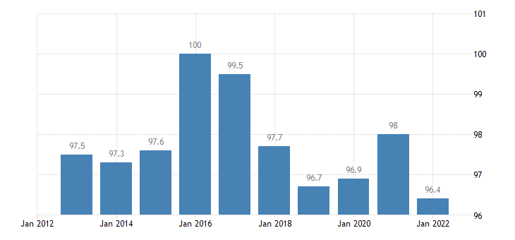 france trade unit value indices terms of trade export import eurostat data