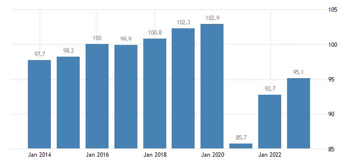 france trade volume indices export volume idx 2015 100 eurostat data