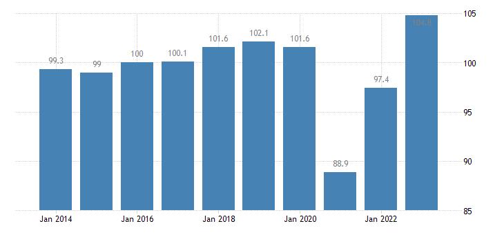france trade volume indices import volume idx 2015 100 eurostat data