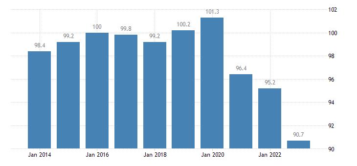 france trade volume indices volume ratio export import eurostat data