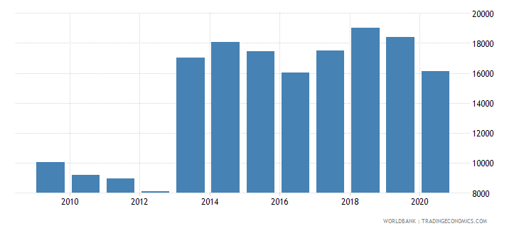 france trademark applications nonresident by count wb data