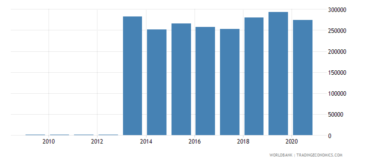 france trademark applications resident by count wb data