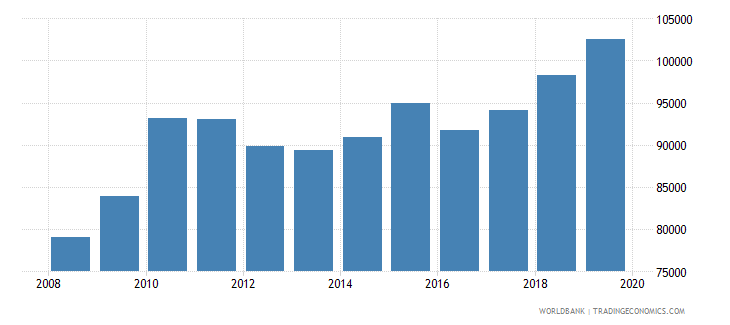 france trademark applications total wb data