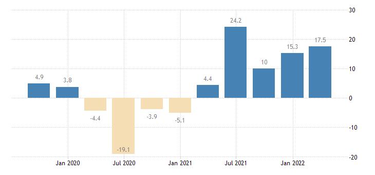 france turnover in services eurostat data