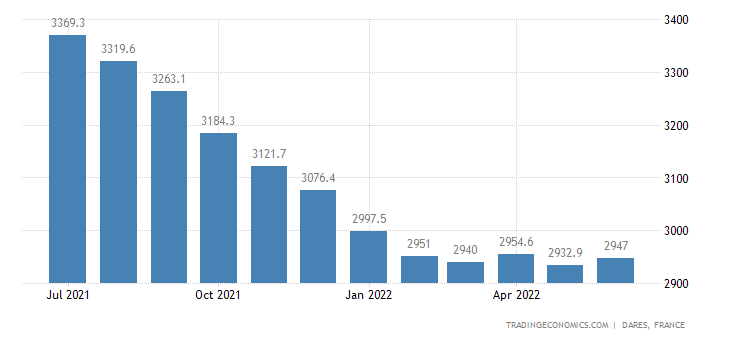 France Unemployed Persons