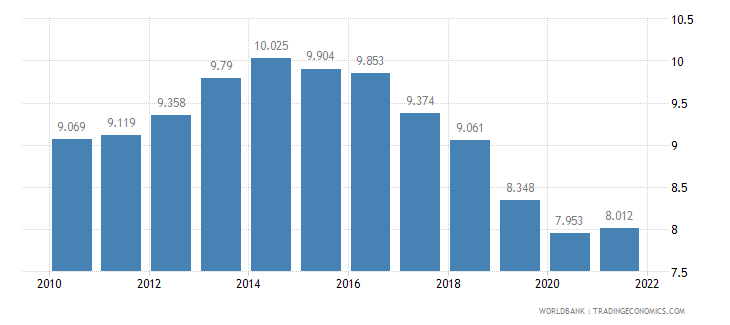 france unemployment female percent of female labor force wb data