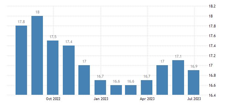 france unemployment less than 25 years eurostat data