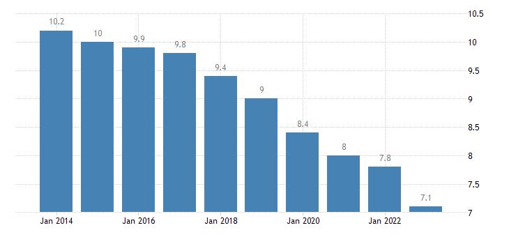 france unemployment rate females eurostat data