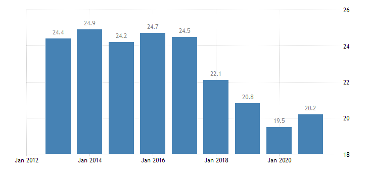 france unemployment rate from 15 to 24 years eurostat data