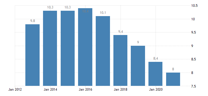 france unemployment rate from 15 to 74 years eurostat data