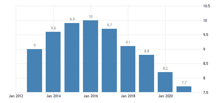 france unemployment rate from 20 to 64 years eurostat data